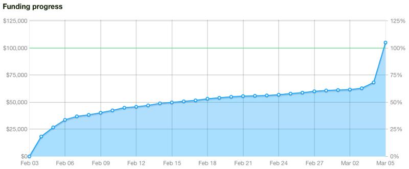 kickstarter-funding-curve